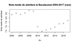 nota_medie_admitere_bac_2004_2017