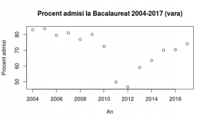 procent_admisi_bac_2004_2017