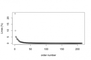 Percentage of lines contributed by distinct nicknames on bitcoin-assets logs between 26 March 2013 and 12 June 2014.